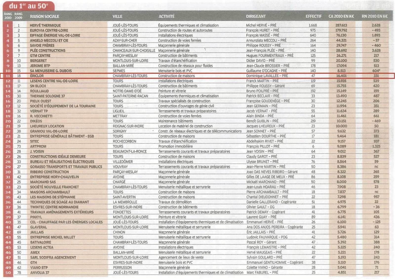 Maisons ericlor toujours 1er du top 100 dans la for Classement constructeurs maisons individuelles